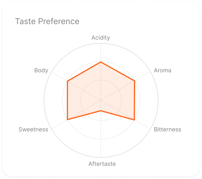 Get insights into your coffee taste profile and preferences, analytics and more.